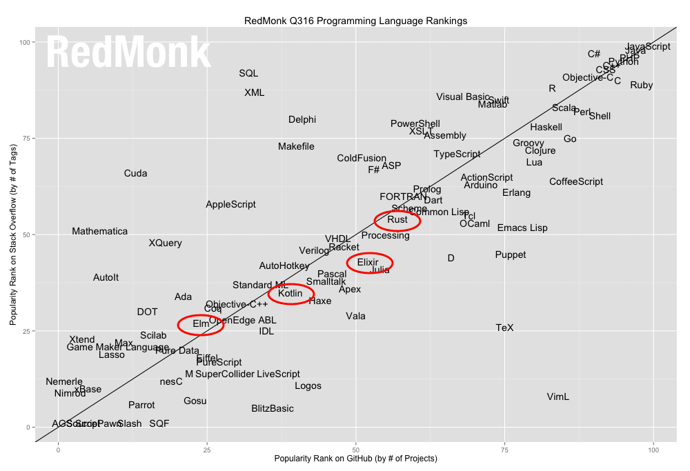 emerging programming languages
