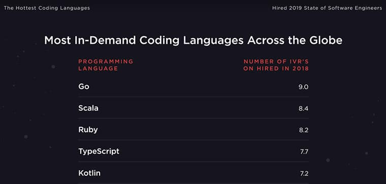 Most in-demand coding languages