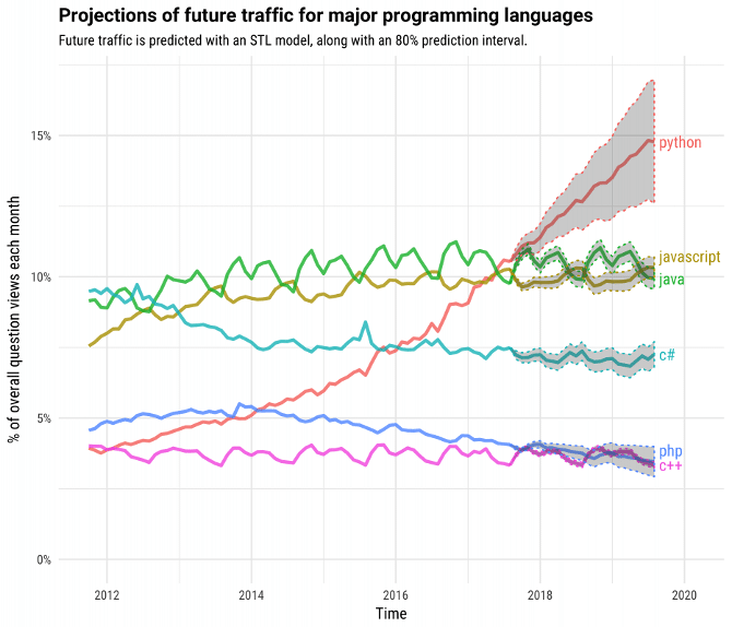 StackOverflow Language Popularity Projections