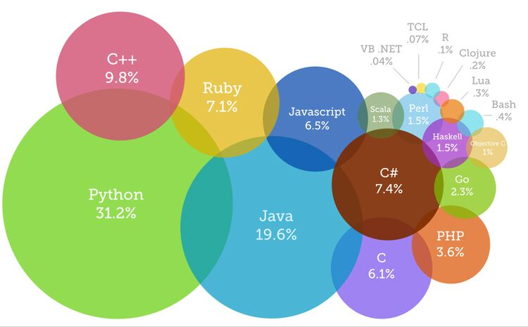Top Programming Languages >> Trendiest Programming Languages Of 2019 Learn Worthy