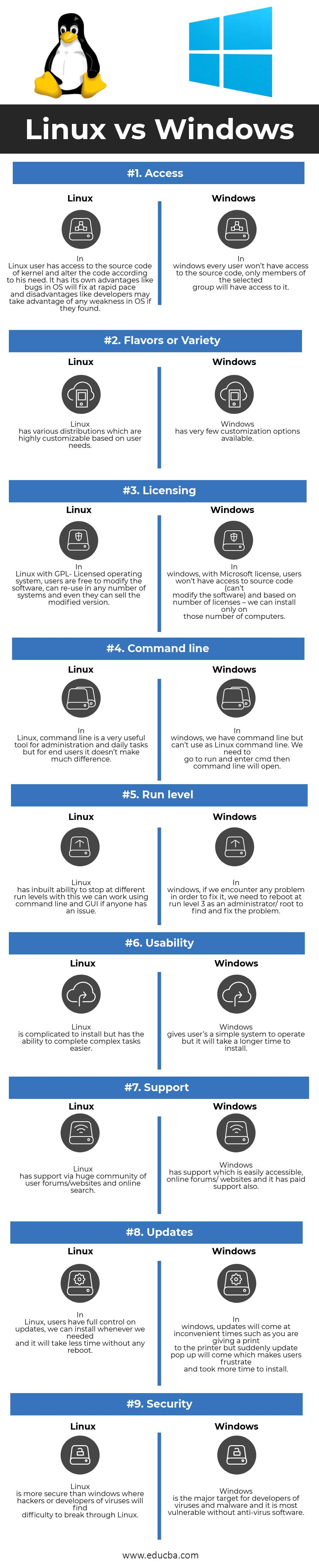 comparison between linux and windows