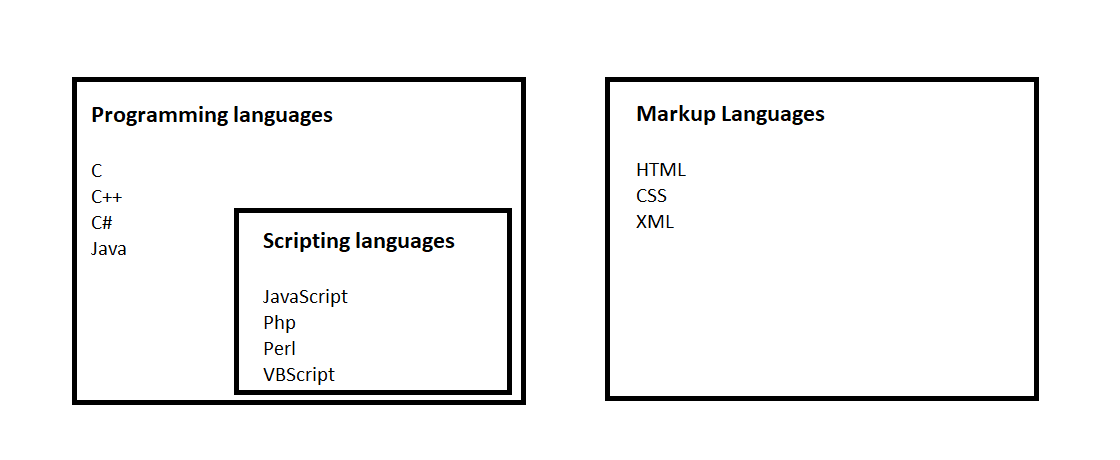 Difference Between Programming, Scripting, and Markup languages