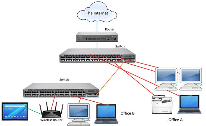 How a basic network works