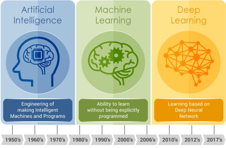 Difference between AI, Machine learning and Deep learning