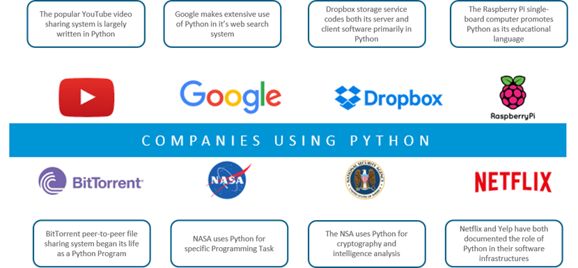 Companies that use Python