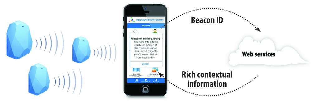 How the iBeacon technology works