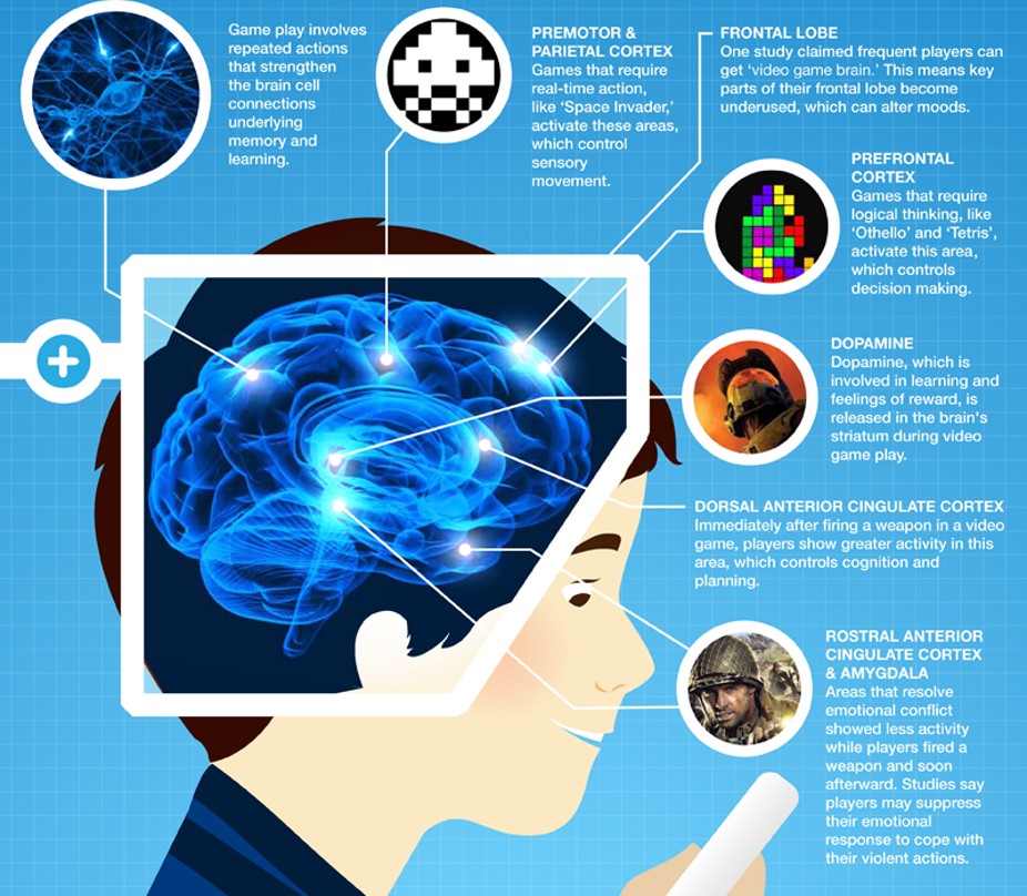 How video games improve our brain activity
