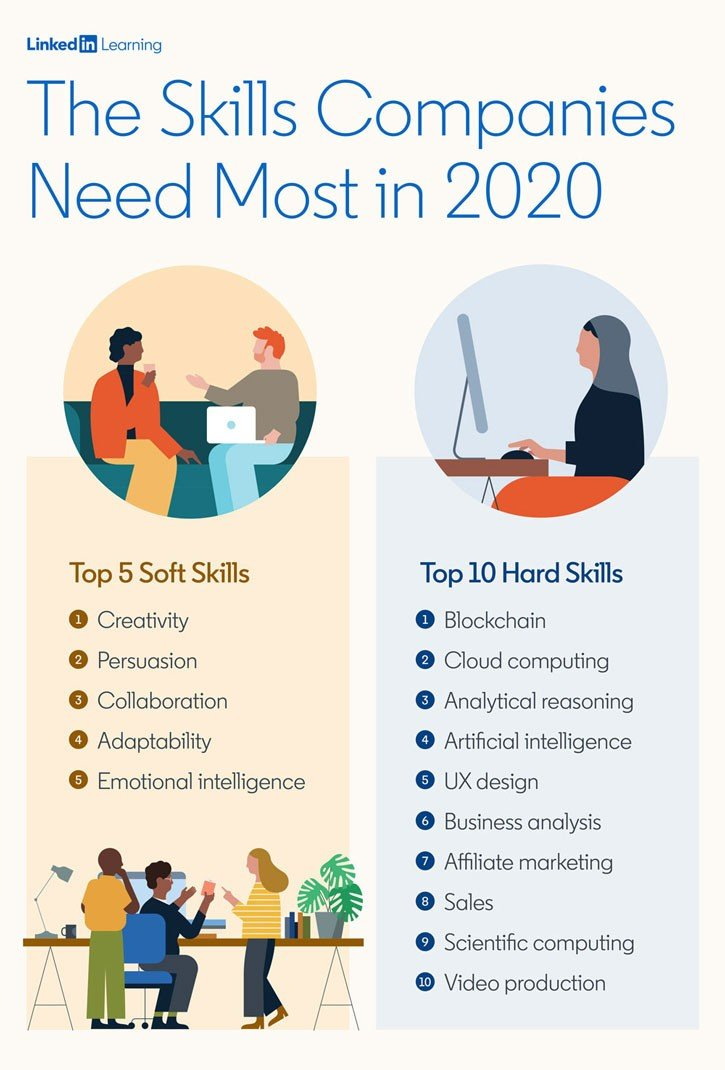 LinkedIn's top 10 skills with the highest demand in 2020