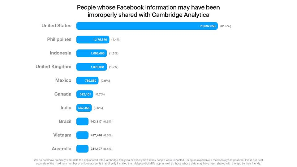 People whose Facebook information have been improperly shared to Cambridge Analytica