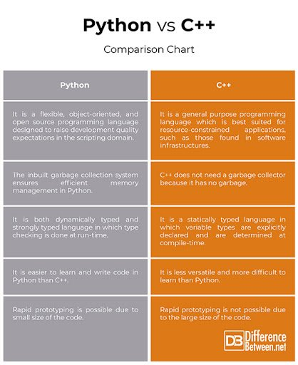 Python vs C++ (Credits- DifferenceBetween.net)