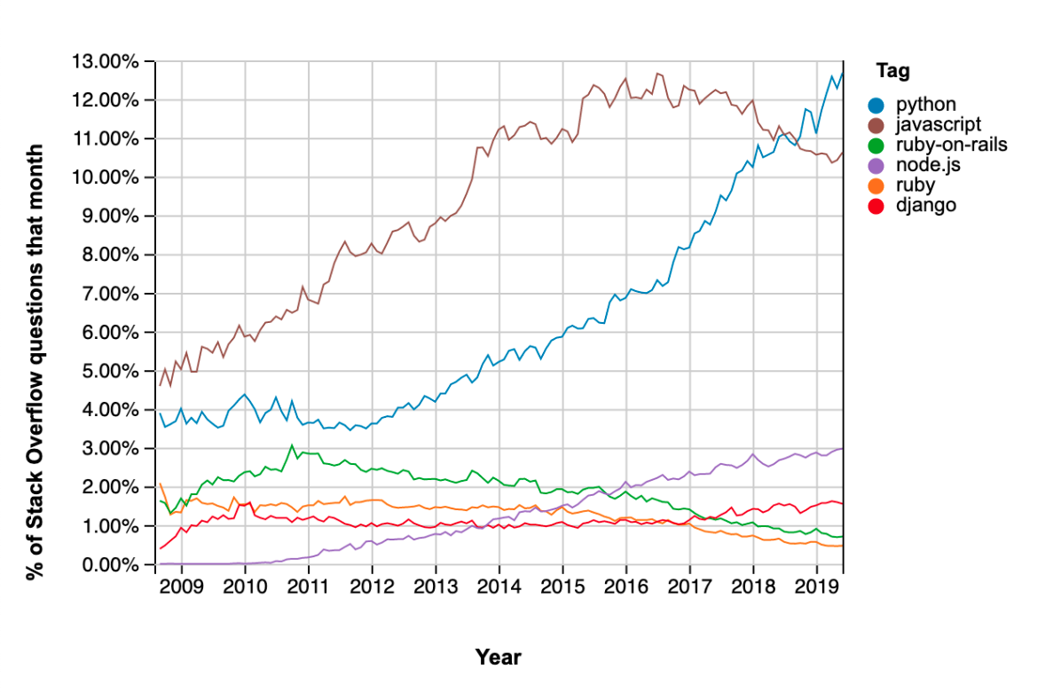 Number of StackOverflow questions per month