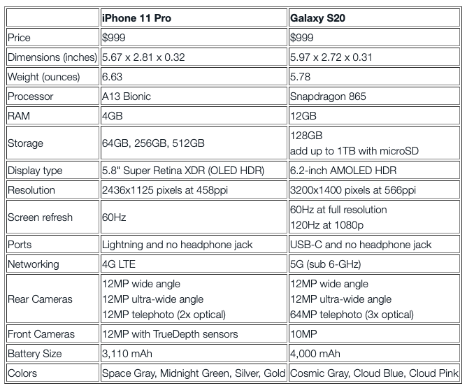 iPhone 11 Pro vs Galaxy S20 by the numbers