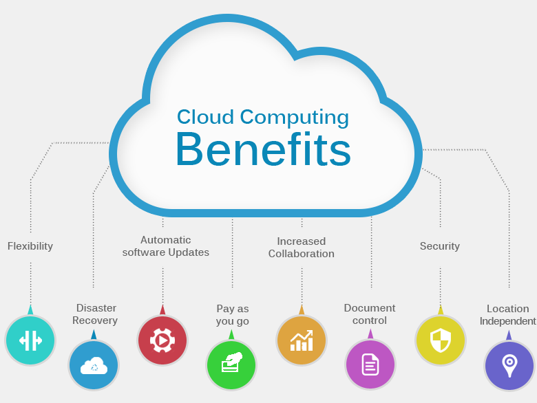 The benefits of Cloud Computing