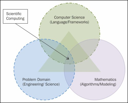 The definition of science computing
