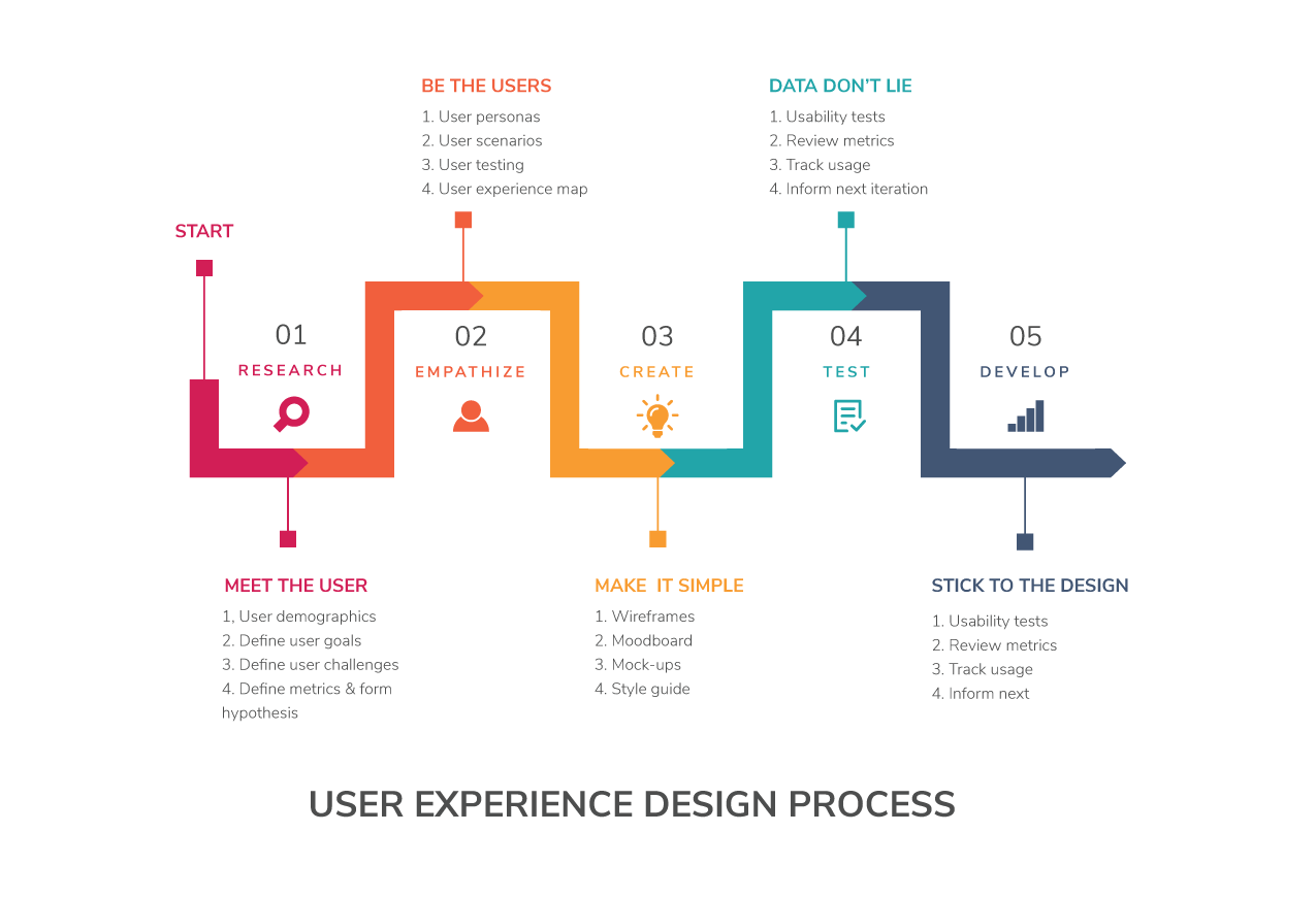 The user experience design process