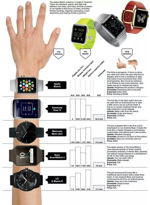 Various choices for Wearables