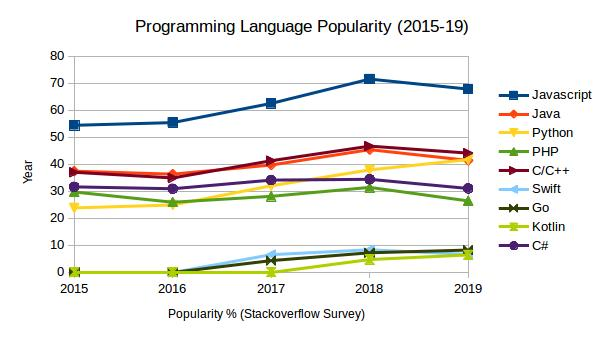 C++ 5th in the popularity among languages 2015-2019