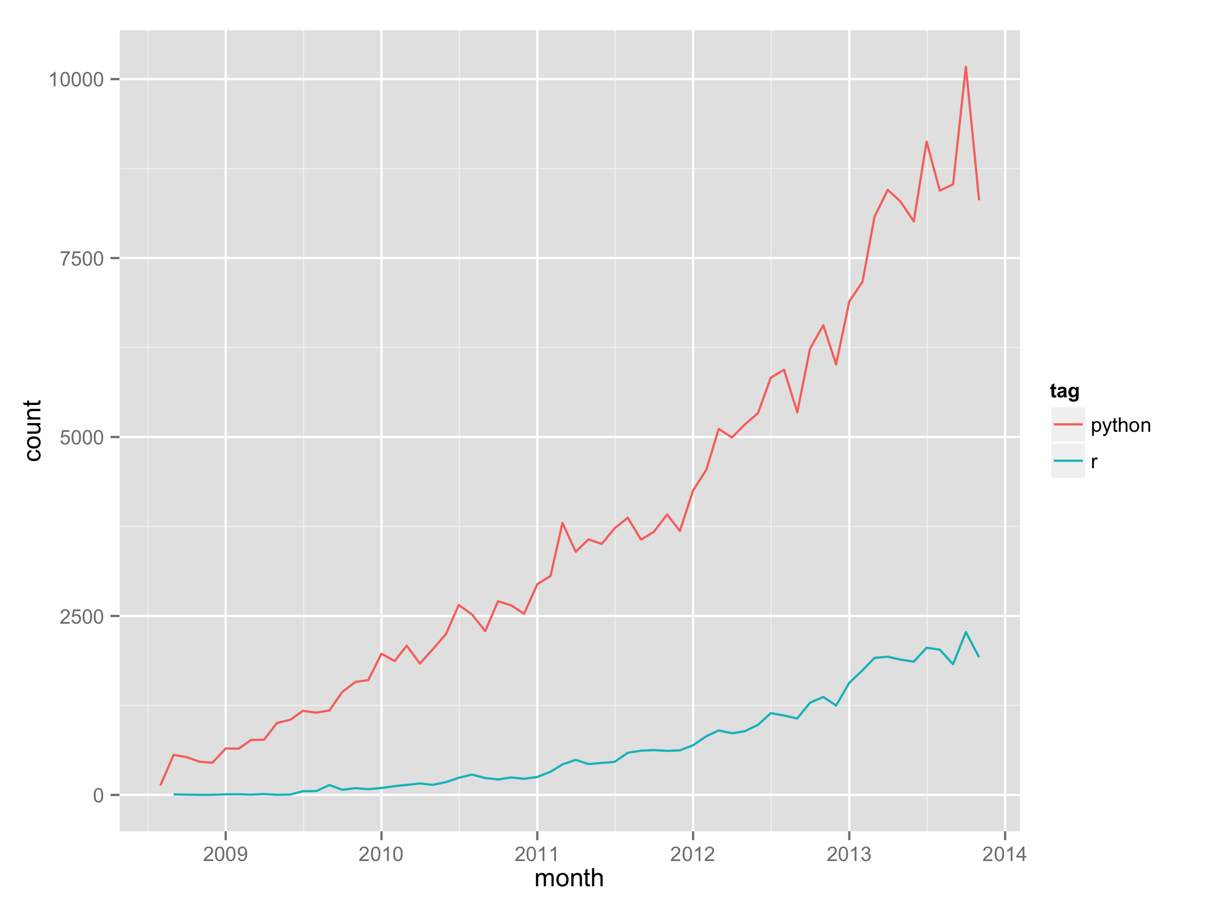 Growth of R for data science