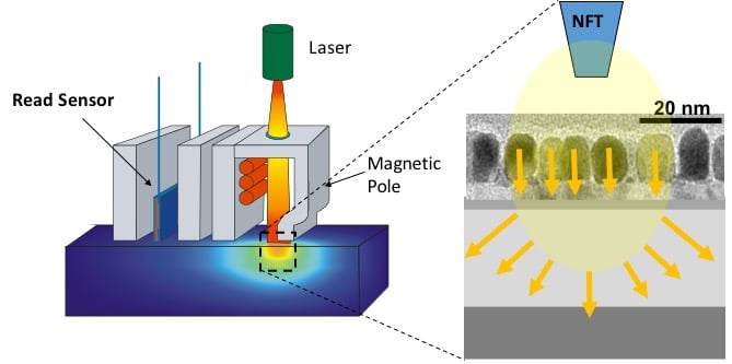 Heat-assisted magnetic recording