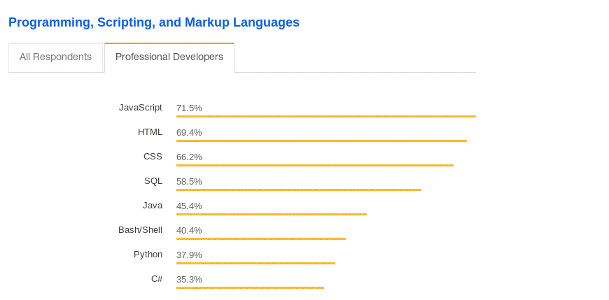 JavaScript was the first on the Best programming languages to learn in 2019