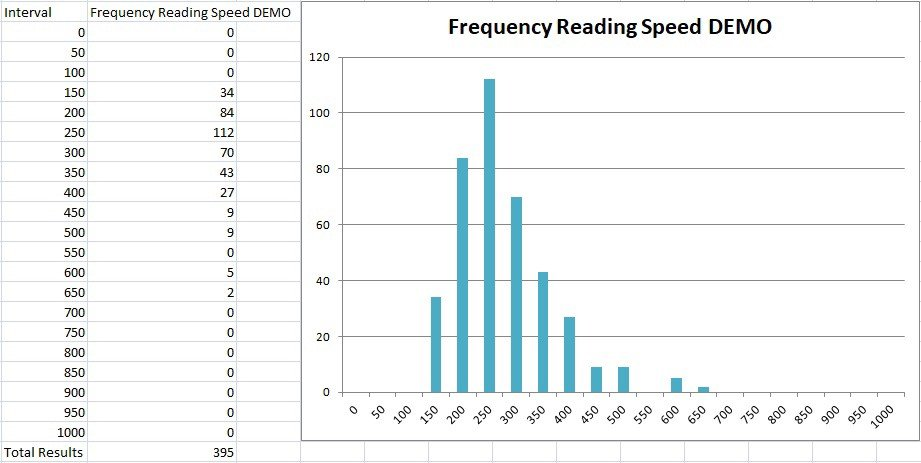 Average reading speed and memory capacity.