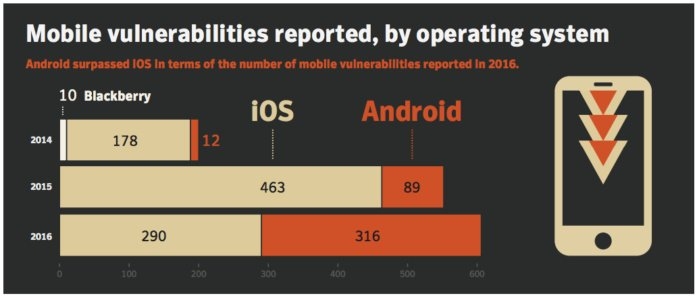 Mobile vulnerabilities reported by OS