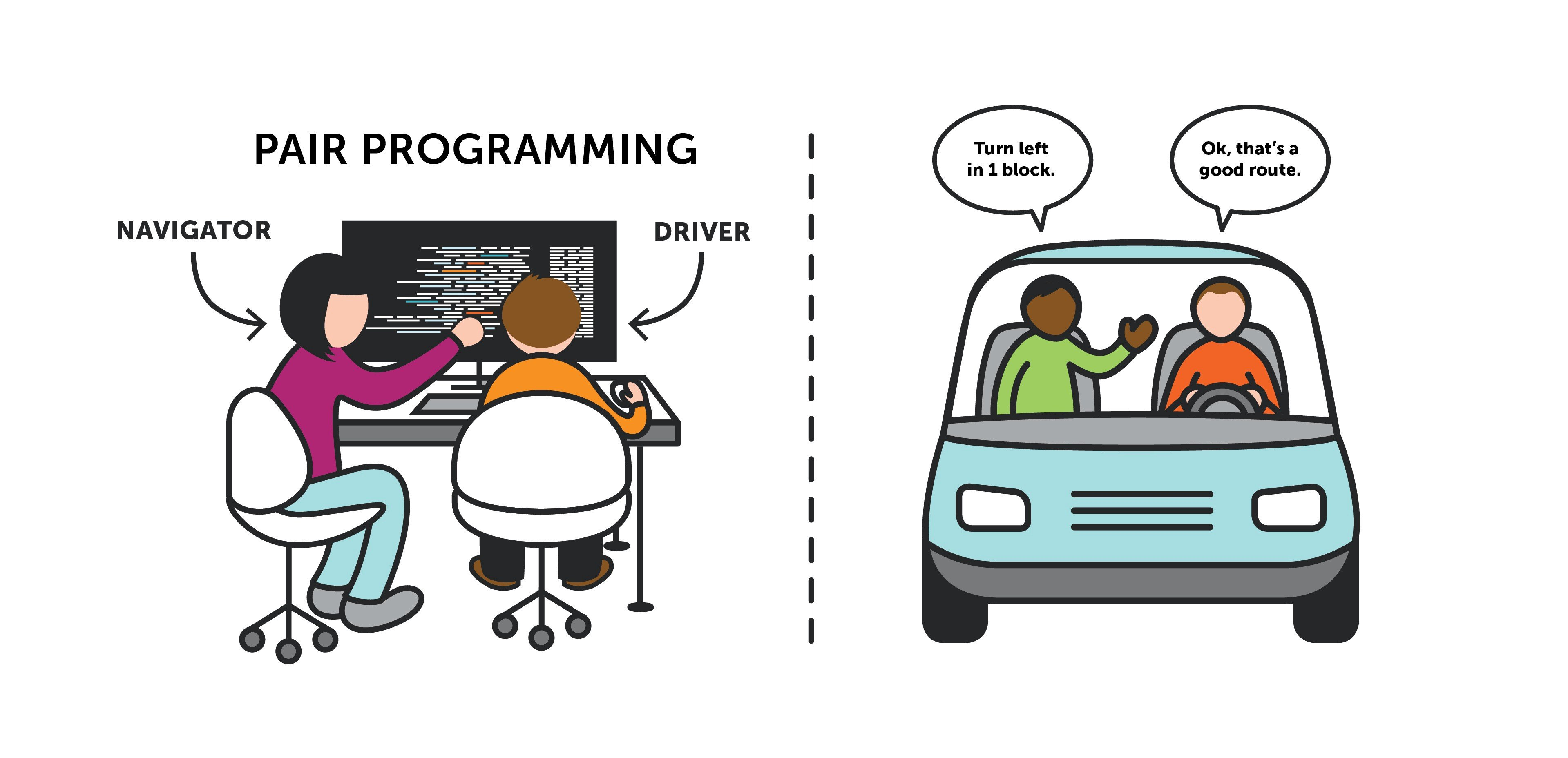 Pair programming is similar to having a navigator while you drive