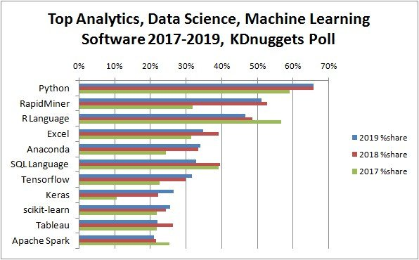 Python lead the 11 top Data Science, Machine Learning platforms in 2019