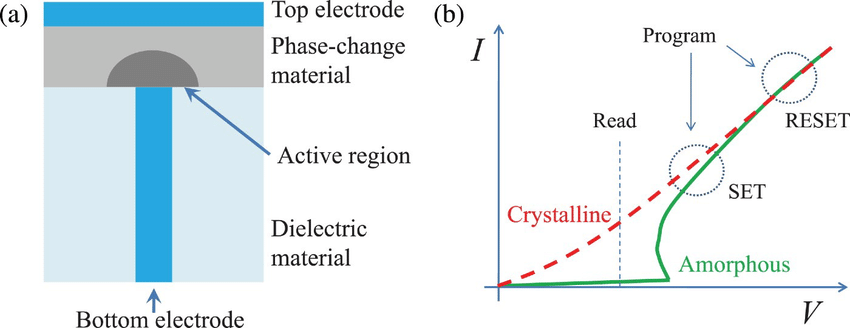 Schematic cross section of a phase-change memory cell