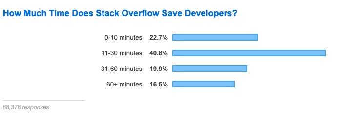 By using StackOverflow, developers save 30-90 minutes of time per week