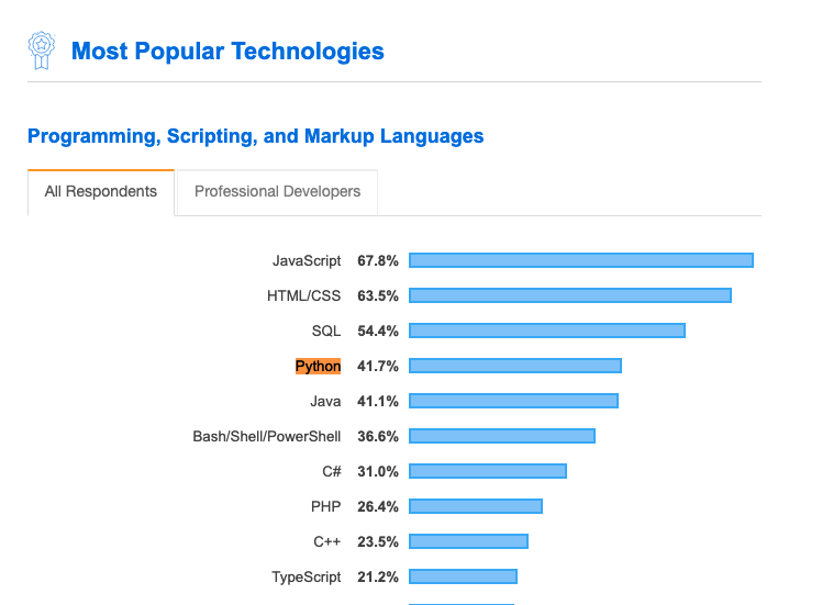 Python is the fastest-growing major programming language