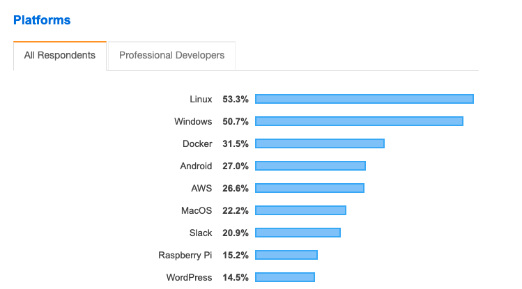 Linux is the most used platform