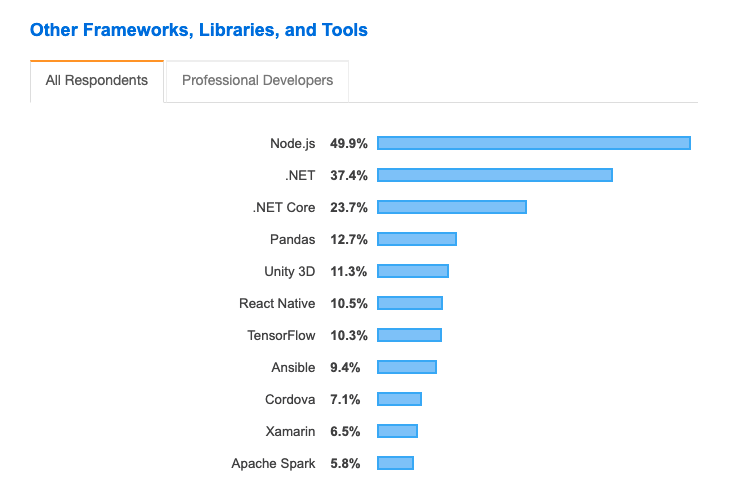 Node.js is the most used framework/library/tool