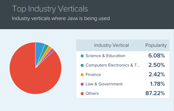 Top industry verticals where Java is used