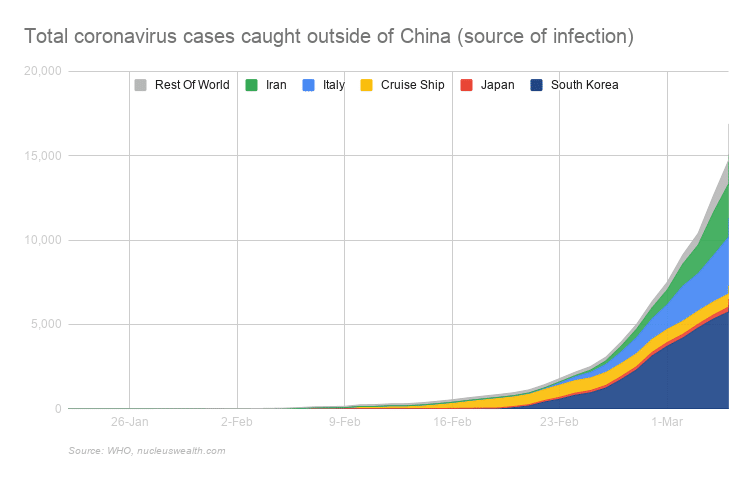 Total Coronavirus cases outside of China