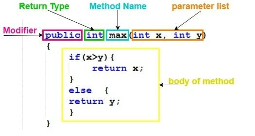 A Java Method explained in details