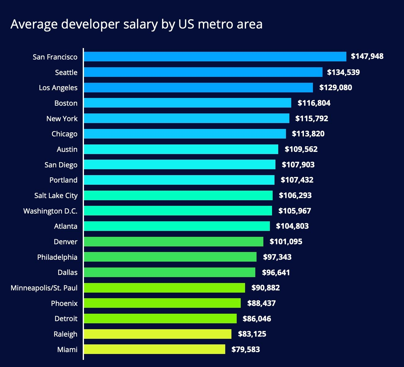 Average developer salary by US metro area