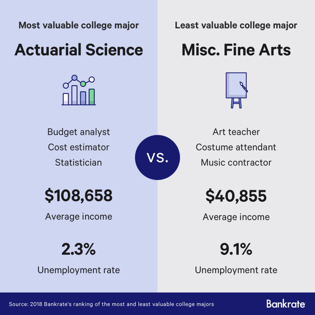 Fine Arts Majors Have the Worst Job Prospects in the US