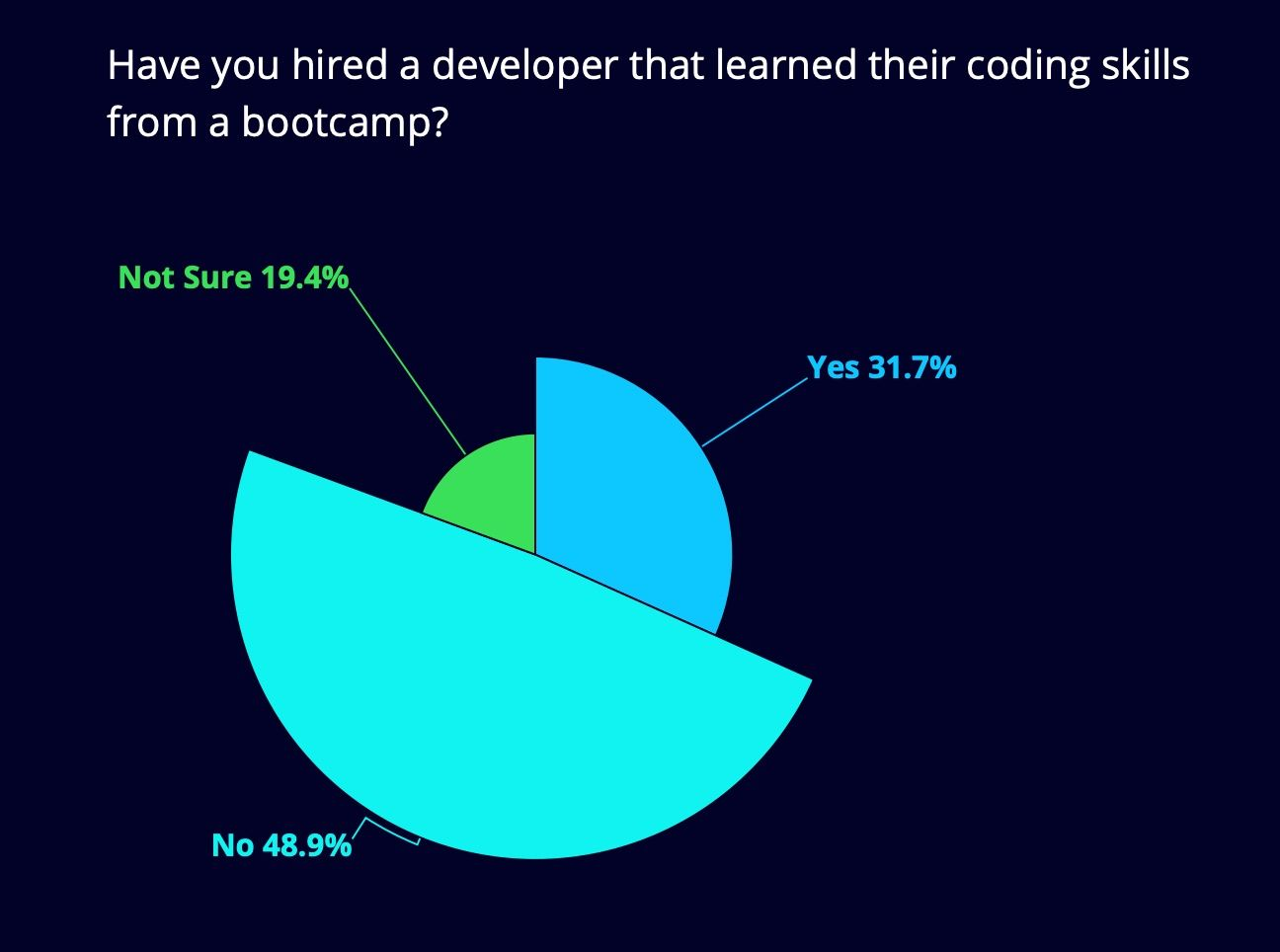 Going to a coding Bootcamp increases your chances of getting hired