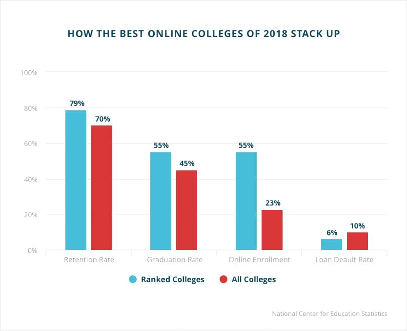 How the best online degrees stack up
