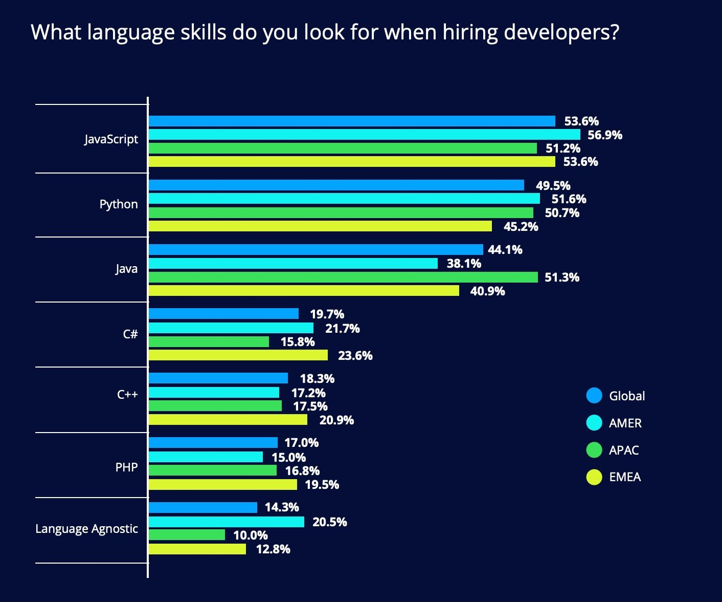JavaScript is still the most sought-after programming language skill by employers.