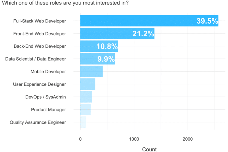 The 6 most desirable coding jobs