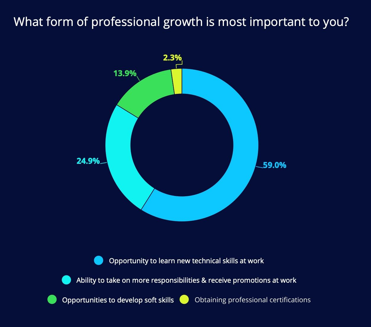 What do professional developers actually care about in terms of professional development?