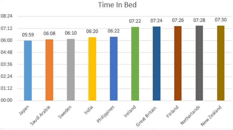 Worldwide time in bed