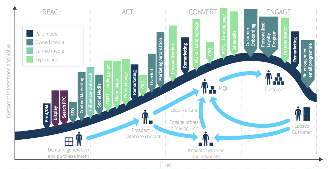 Customer Lifecycle Marketing in a nutshell